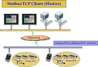 Modbus/TCP to multi-Modbus/RTU converter
