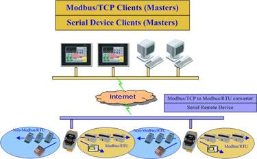 Protocol Converter with VxComm technique