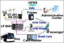 Ticket Management System M2M Application