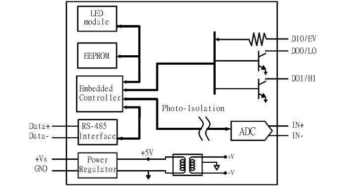 Data Acquisition Hardware Input Circuits : M d channel analog input digital
