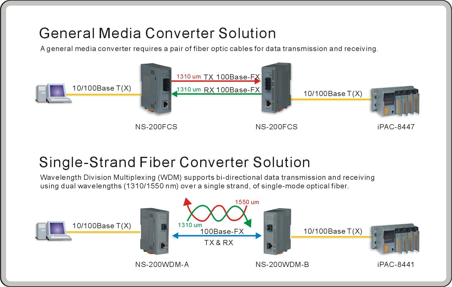 Ns 200wdm A Industrial Single Strand 10 100 Base Tx To Og Vs Bacnet Wiring Diagram Users Manual Cut Sheet