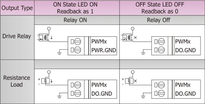 I-7088 | 8-Channel PWM Isolated Output and 8-Channel High
