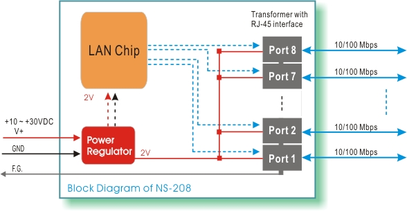 ns      port industrial unmanaged ethernet switch    block diagram