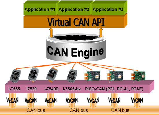 Virtual CAN Structure