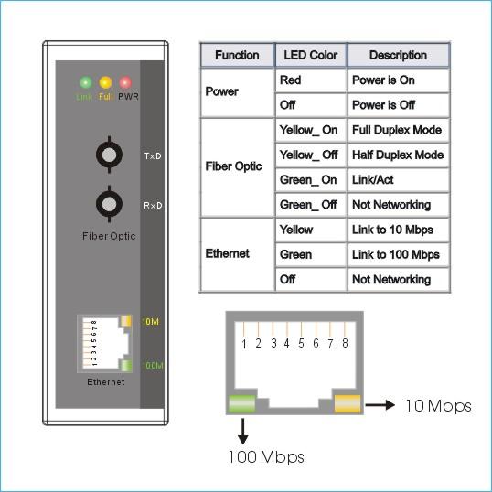 Ns 200ft Industrial 10 100 Baset To 100 Baseft Fiber