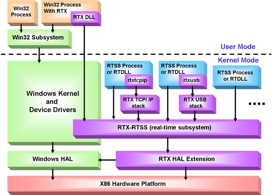 RTX Structure