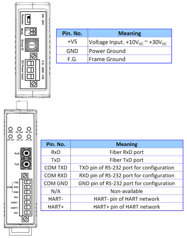 Pin Assignment for HRT-227CS