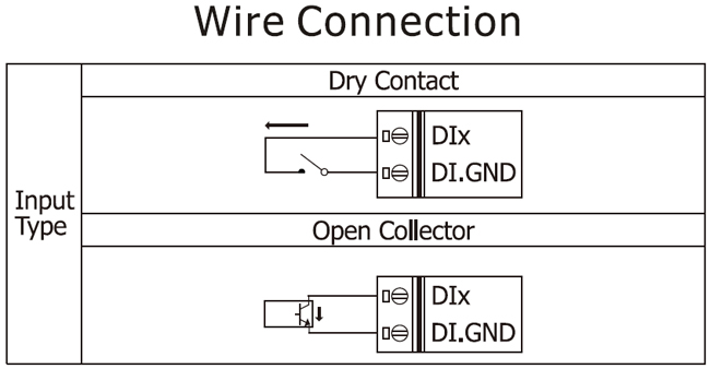 PFN-2053 | PROFINET Input Module (Dry contact source, Non