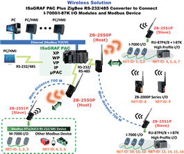 ZigBee-Wireless-Solution.png