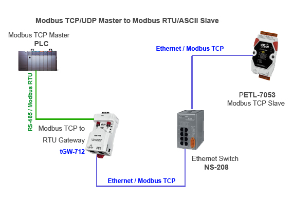 tGW-735i | Tiny Modbus/TCP to RTU/ASCII Gateway with PoE and 3 RS