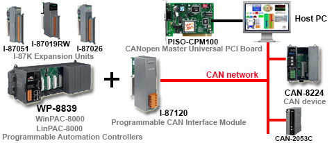 CANbus Application Diagram