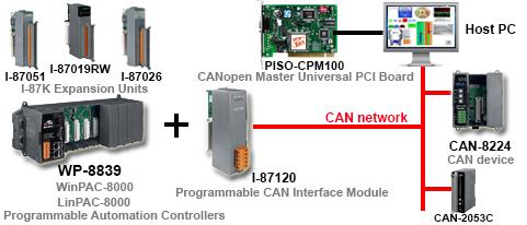 CANbus Application Diagram