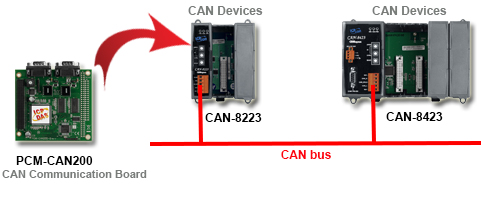 CAN bus communication board Application Diagram
