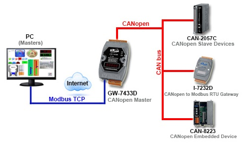 CAN Communication Converter Application Diagram