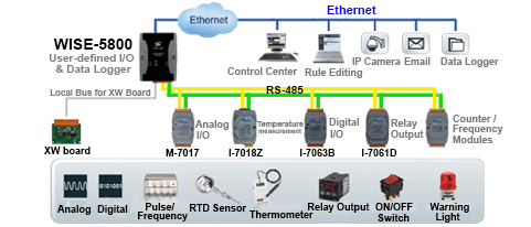 Data Logger Application Diagram