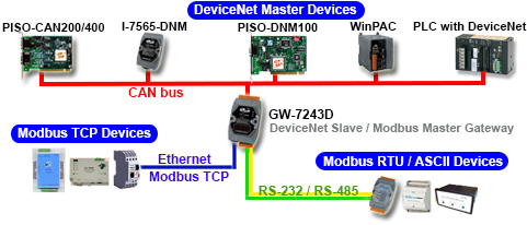 DeviceNet Gateway Application Diagram