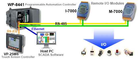 Ethernet Based Rack Application Diagram