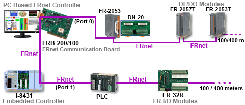 FRNet Communication Board Application Diagram