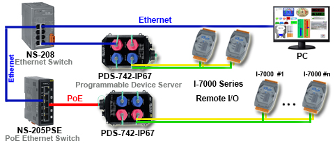 High Power Serial to Ethernet Converter Application Diagram