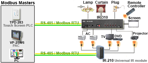 IR Controlled Relay Module Application Diagram
