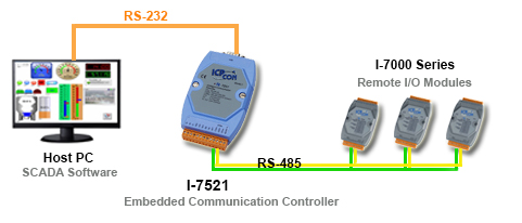 Intelligent Communication Converter Application Diagram