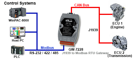J1939 to Modbus RTU Converter Application Diagram