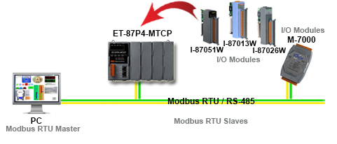 Modbus Expansion I/O Racks Application Diagram