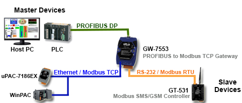 Profibus Gateway Application Diagram
