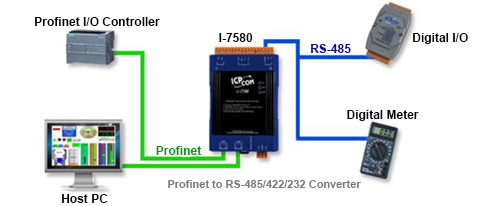Profinet converter Application Diagram