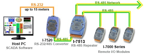 RS-485422 Repeater Application Diagram