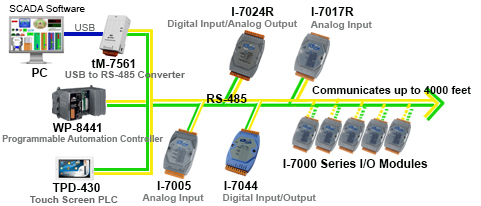 dcon rs 485 data acquisition icp das usa incdcon ascii modules communicate over rs 485 and come in many analog and digital i o configurations including current, voltage, thermistor, thermocouple, rtd,
