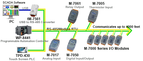 Remote I/O Module Diagram Image
