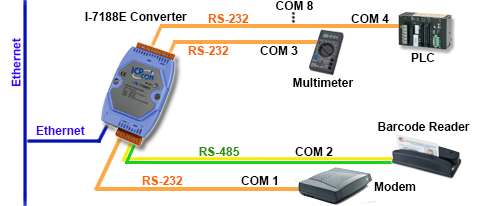 Serial to Ethernet Converter Application Diagram