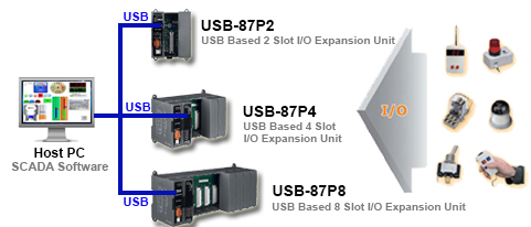 USB Application Diagram