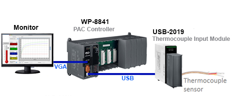 ICP DAS USB-2055 Full-Speed USB Data Acquisition Remote I//O with 8 Digital Input and Digital Output