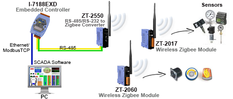 Zigbee Alliance Based Wireless Products Icp Das Usa Inc