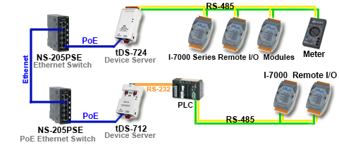 tDS-700 Application Diagram