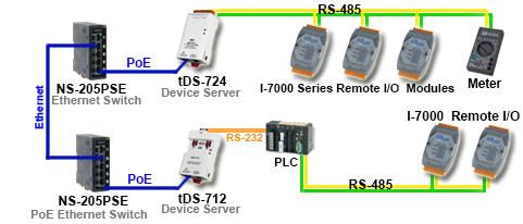 Serial to Ethernet and Modbus RTU to Modbus TCP Converters | ICP DAS
