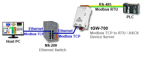 tGW-700 Modbus TCP to RTU/ASCII Device Servers Table