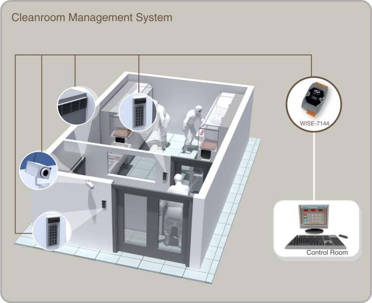 Cleanroom Management System
