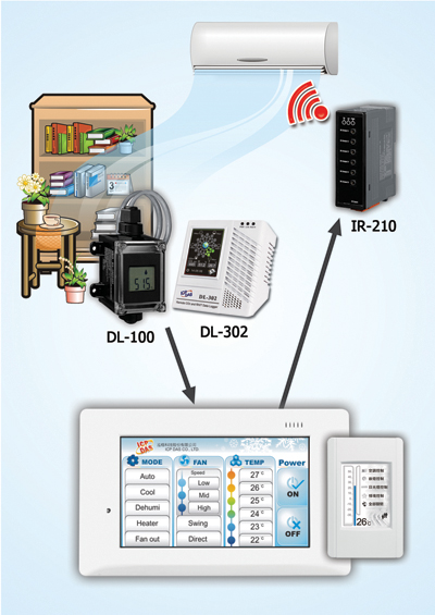 DL-302 CO2 data logger applications