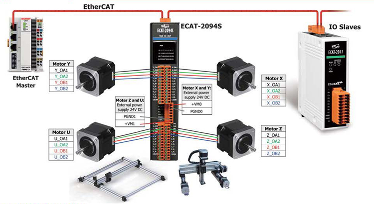 EtherCAT 4 Axis Step Motor
