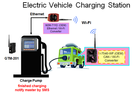 http://www.icpdas-usa.com/images/ElectricVehicleChargingStation.jpg