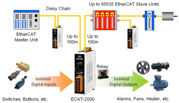 EtherCAT Application Diagram