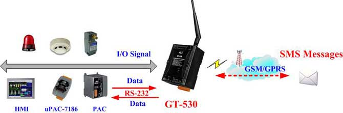 Gt 530 Icp Das Usa Controller Smart Sms Alarm 10 Dig In