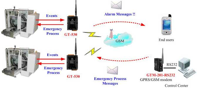 Gt 530 Intelligent Sms Alarm Controller With 10 Digital