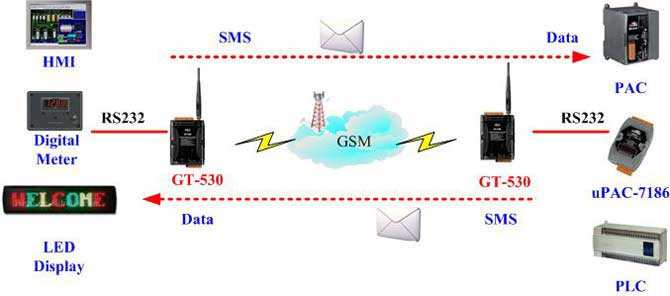 SMS Tunnel Communication