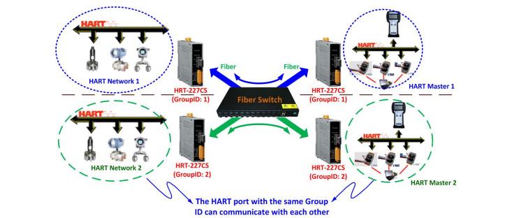 HART Fiber Network Layout diagram