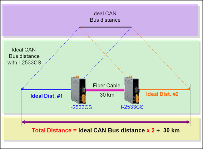 CAN distance