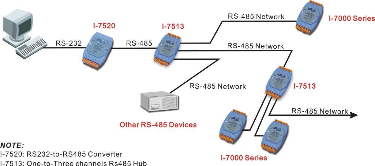 Application Image I-7513